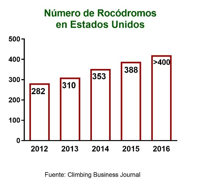 gráfico Climbing Business Journal