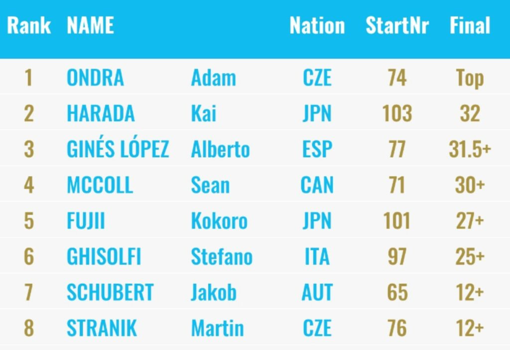 Clasificación final masculina Kranj 2019