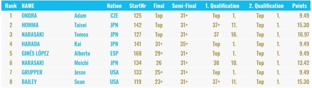 Clasificación final masculina Xiamen 2019