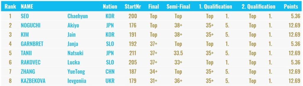 Clasificación final femenina Xiamen 2019
