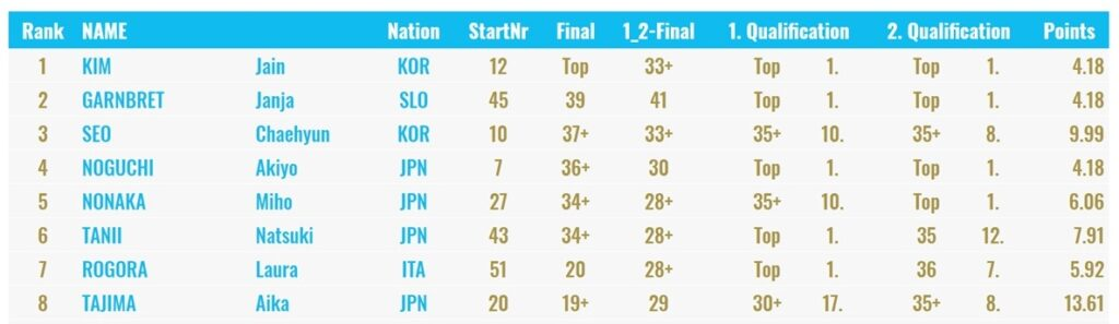 Clasificación final femenina Inzai 2019