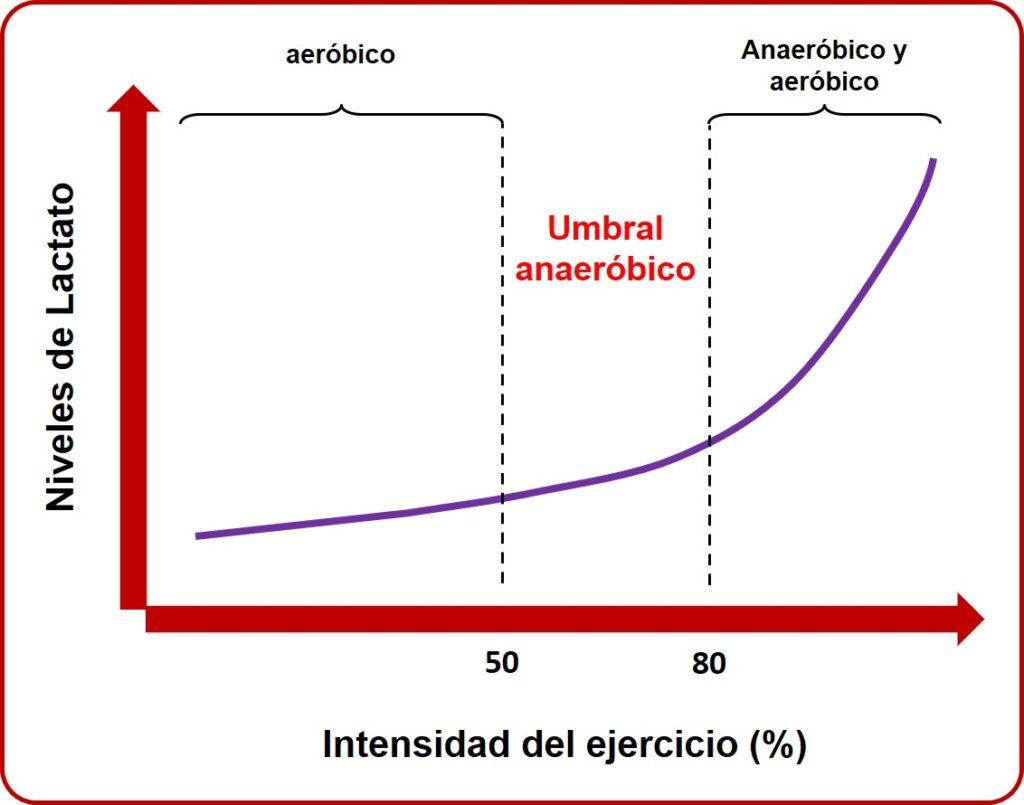 Gráfico umbral anaeróbico