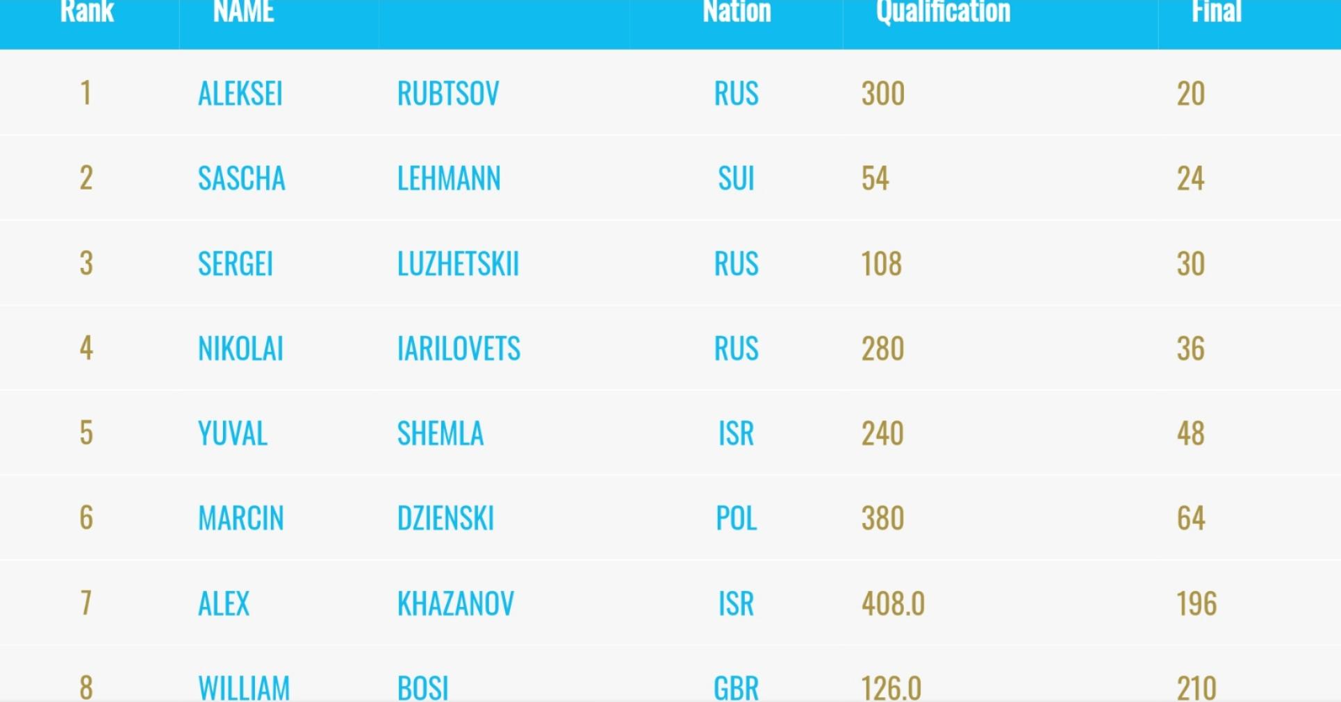 Resultado final combinada masculina Moscú 2020