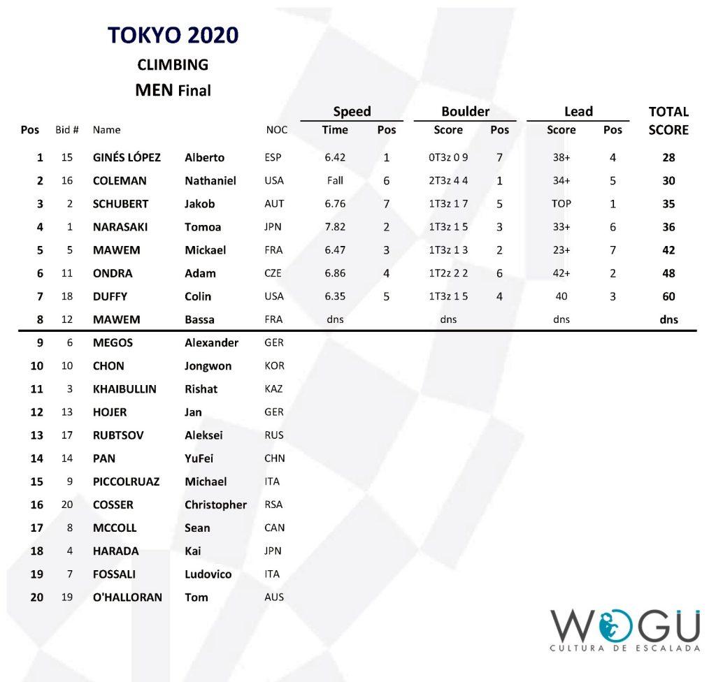 Clasificación final combinada masculina Tokio 2020