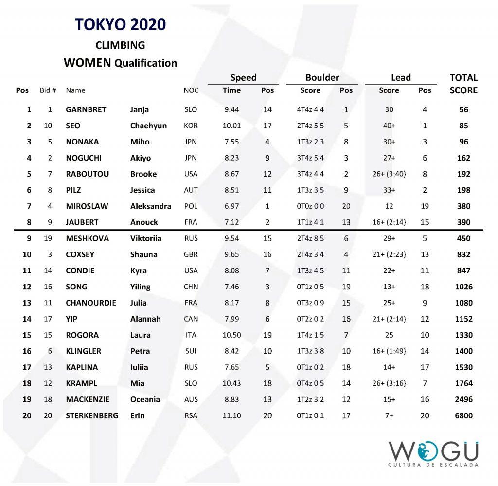 Clasificación combinada femenina escalada Tokio 2020