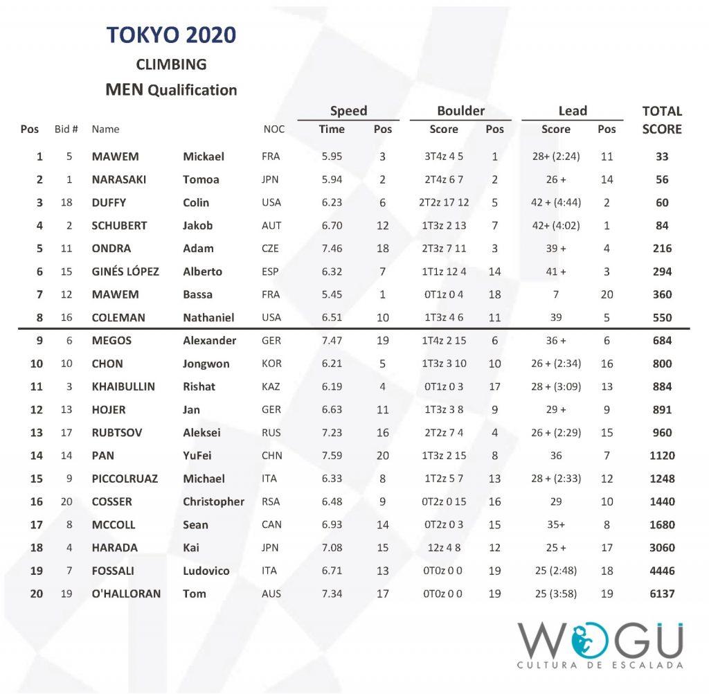Clasificación combinada masculina escalada Tokio 2020