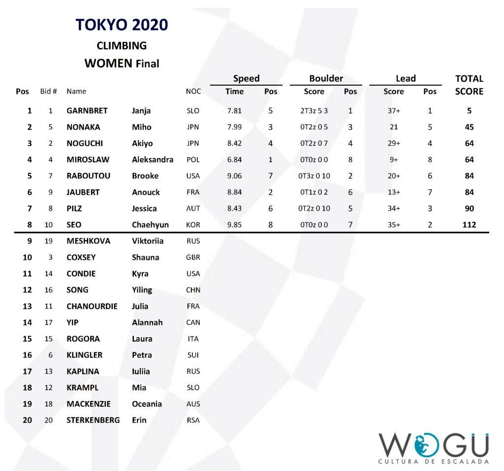 Clasificación final combinada femenina Tokio 2020