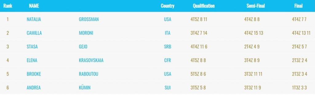Clasificación final femenina Campeonato del Mundo de Boulder 2021